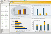 SAP Crystal Dashboard Design 2011, departmental edition, upgrade