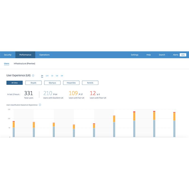 Citrix Analytics for Performance